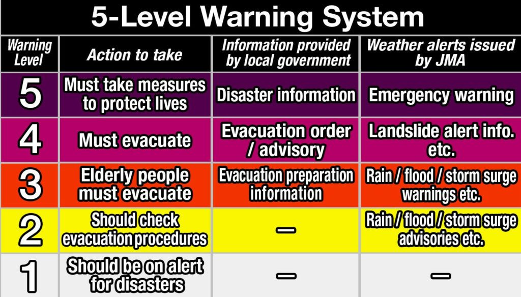 JMA five-level disaster warning scale